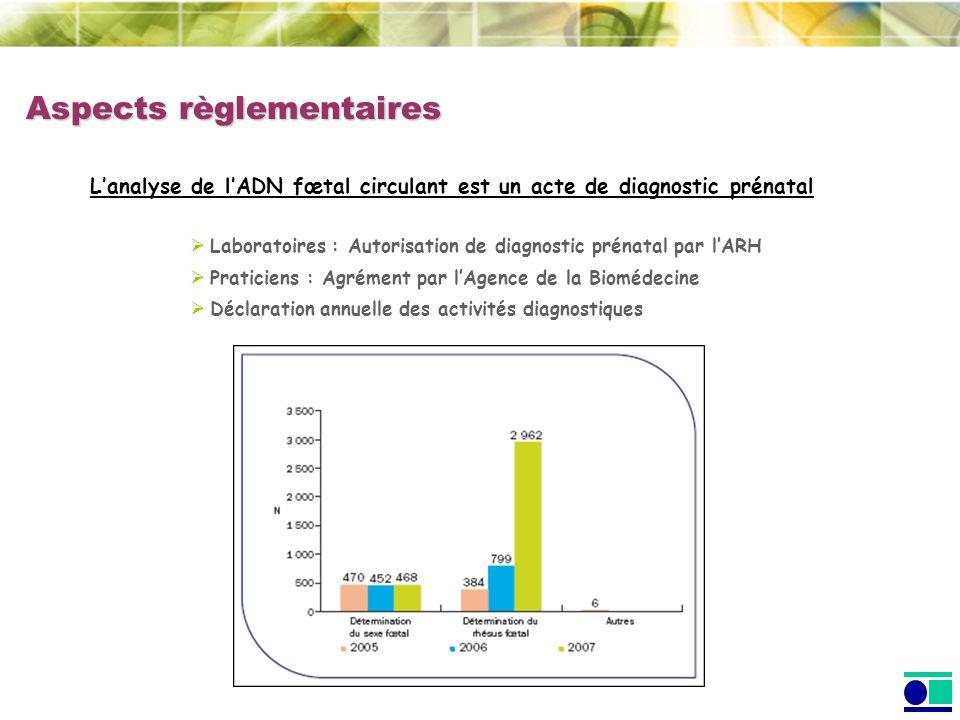 Aspects règlementaires Lanalyse de lADN fœtal circulant est un acte de diagnostic prénatal Laboratoires : Autorisation de diagnostic prénatal par lARH