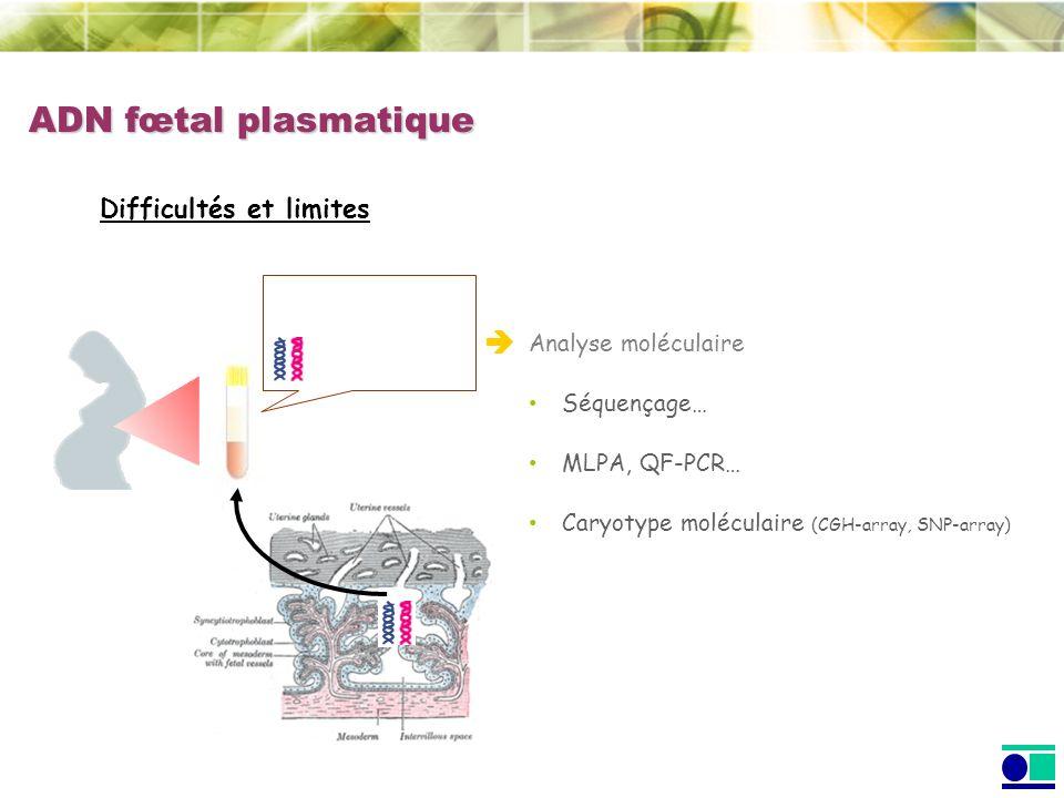 ADN fœtal plasmatique Difficultés et limites danalyse Ne représente que 3 à 6% de lADN plasmatique Quantité faible au 1 er trimestre : 20-30 Geq/ml Analyse restreinte à la détection de séquences absentes du génome maternel