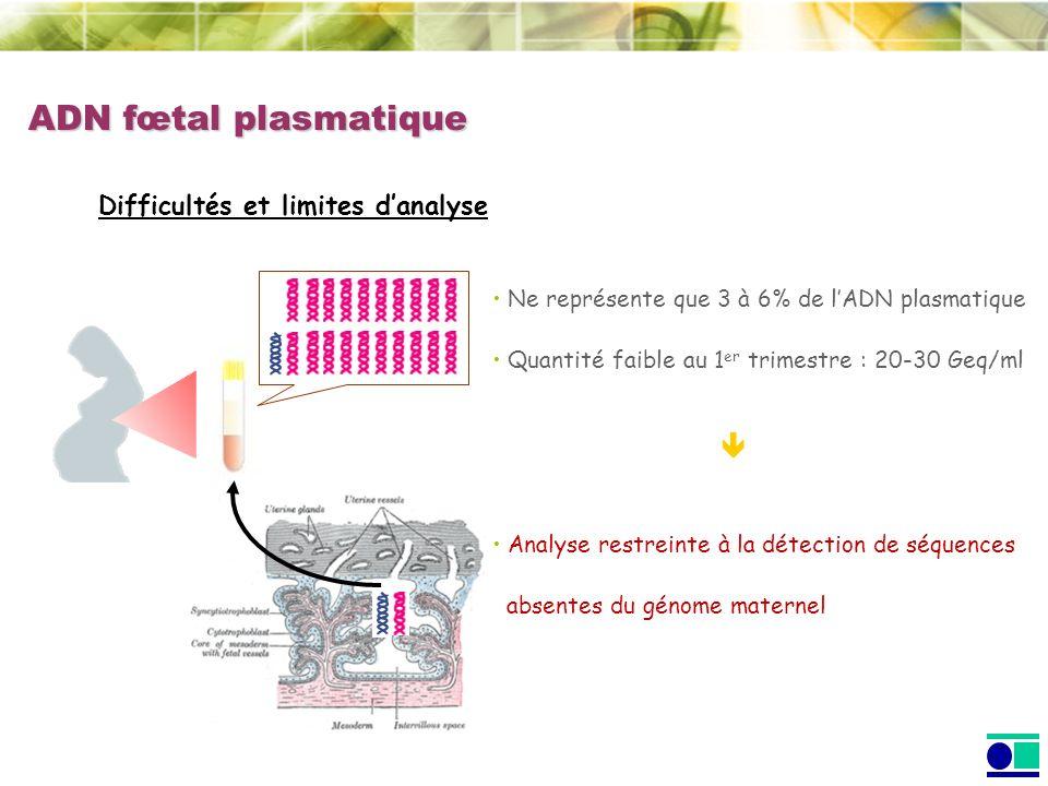 ADN fœtal plasmatique Difficultés et limites danalyse Ne représente que 3 à 6% de lADN plasmatique Quantité faible au 1 er trimestre : 20-30 Geq/ml An