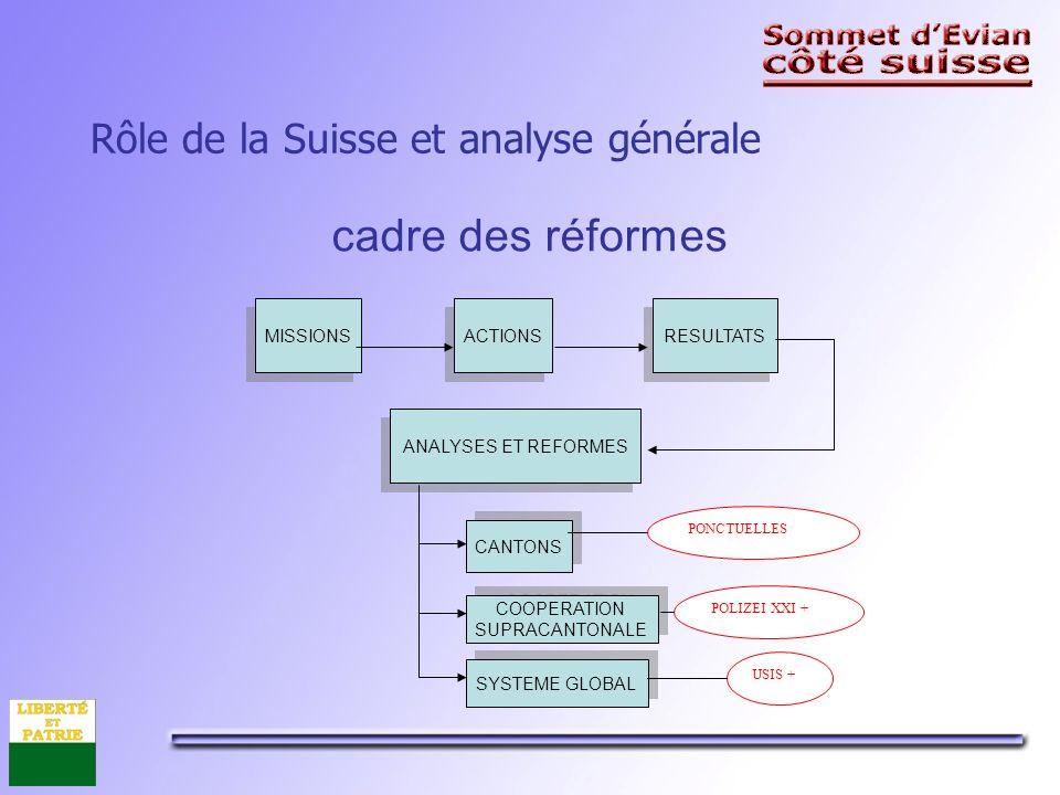 Rôle de la Suisse et analyse générale cadre des réformes MISSIONS ACTIONS RESULTATS ANALYSES ET REFORMES CANTONS COOPERATION SUPRACANTONALE COOPERATION SUPRACANTONALE SYSTEME GLOBAL PONCTUELLES POLIZEI XXI + USIS +