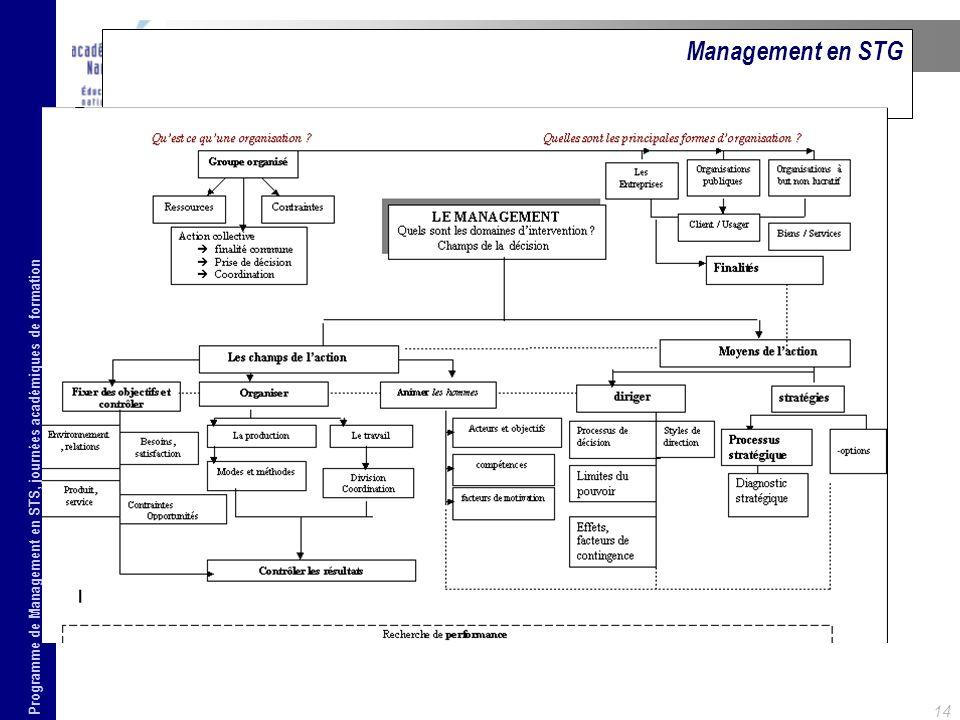 Programme de Management en STS, journées académiques de formation 14 Management en STG