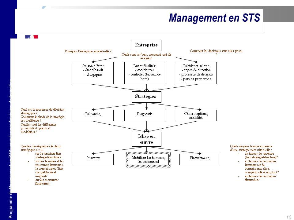 Programme de Management en STS, journées académiques de formation 16 Management en STS