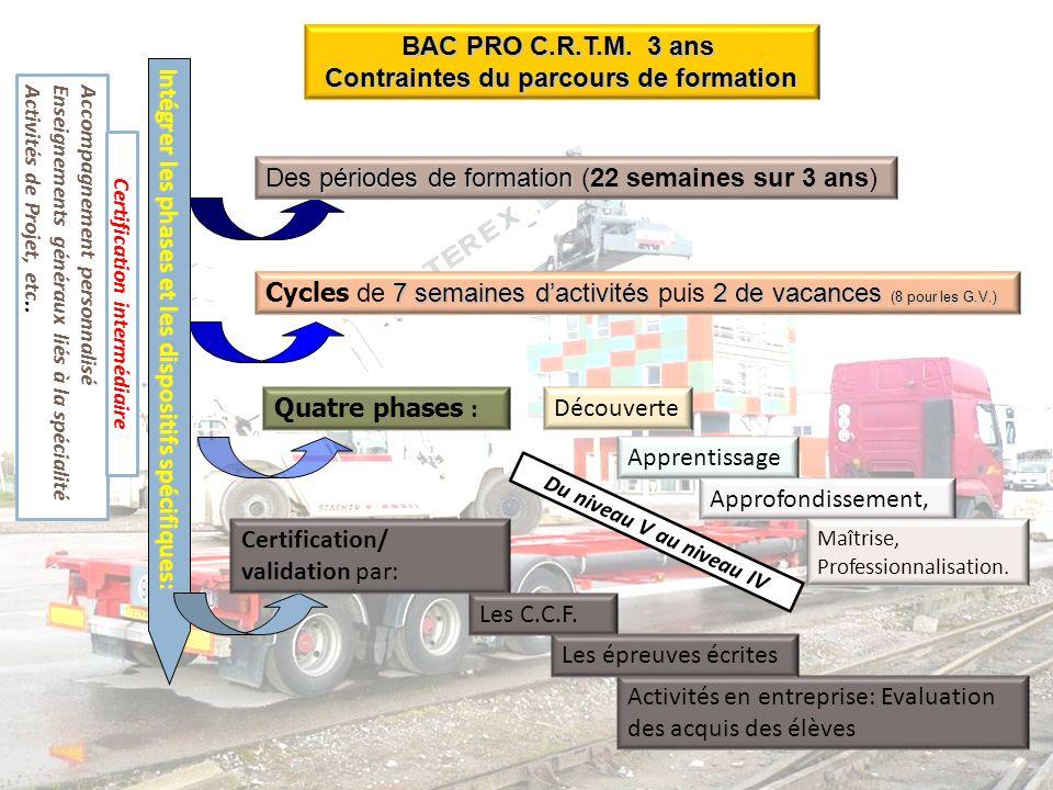BAC PRO C.R.T.M. 3 ans Contraintes du parcours de formation Intégrer les phases et les dispositifs spécifiques: périodes de formation Des périodes de
