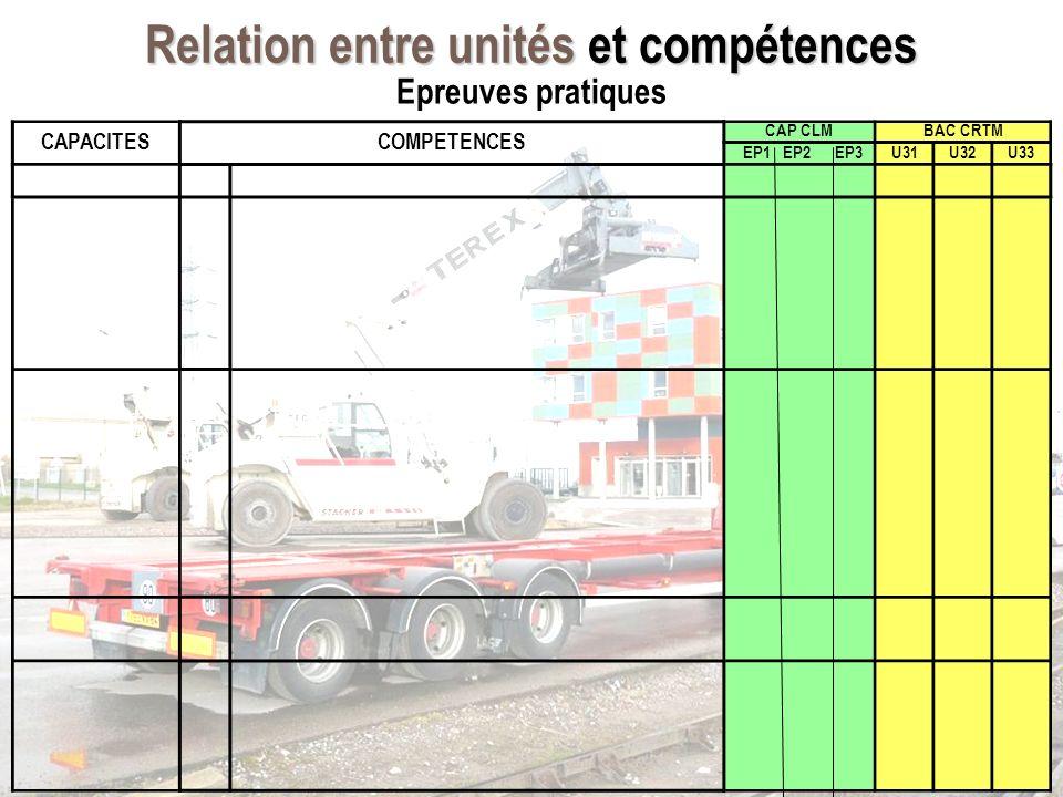 Relation entre unités et compétences CAPACITESCOMPETENCES CAP CLMBAC CRTM EP1 EP2 EP3U31U32U33 Epreuves pratiques