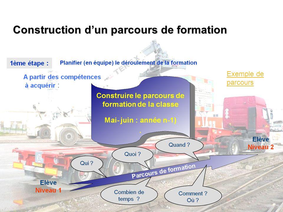 Construction dun parcours de formation Exemple de parcours