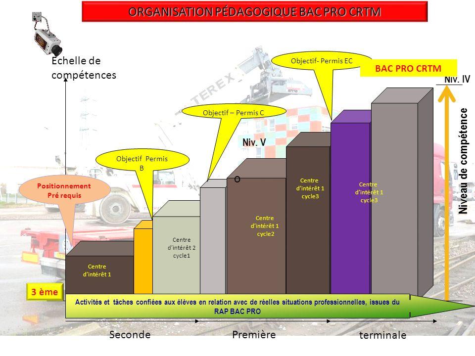 Objectif Permis B SecondePremière 3 ème Positionnement Pré requis Echelle de compétences ORGANISATION PÉDAGOGIQUE BAC PRO CRTM terminale Centre dintér