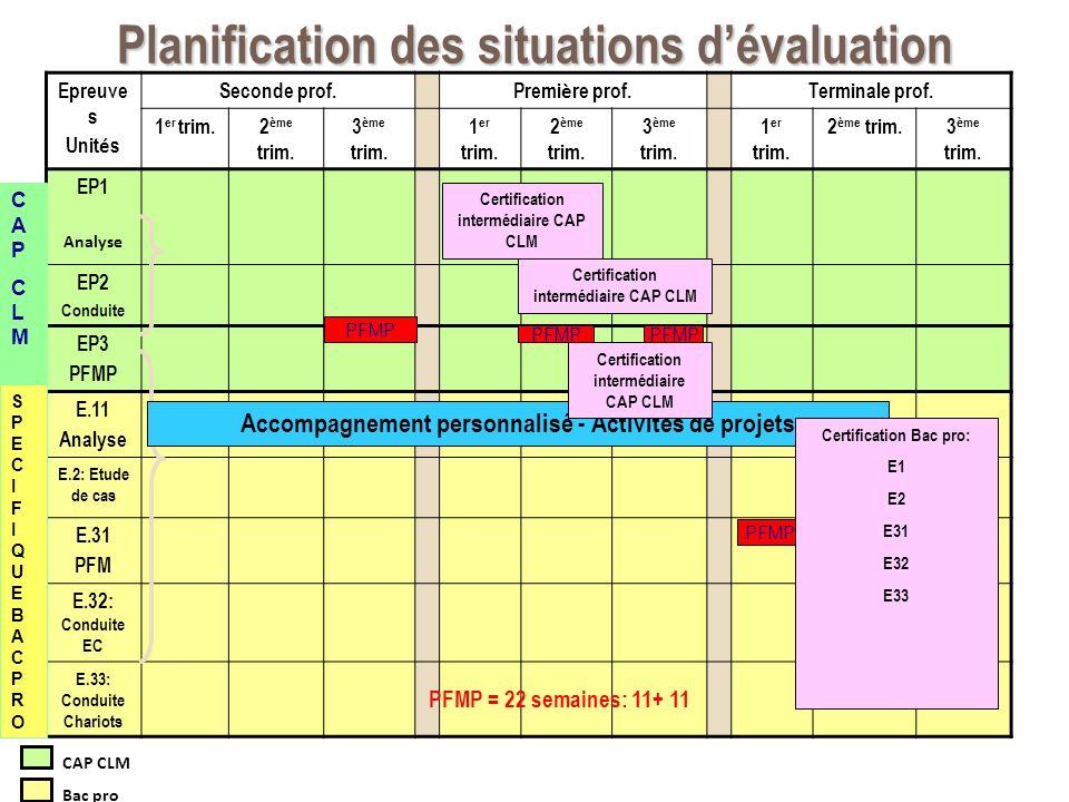 Planification des situations dévaluation Epreuve s Unit é s Seconde prof. Premi è re prof. Terminale prof. 1 er trim.2 è me trim. 3 è me trim. 1 er tr