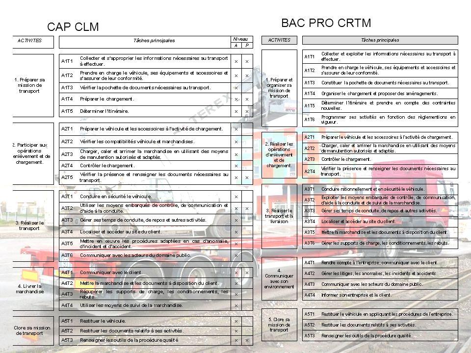 CAP CLM BAC PRO CRTM