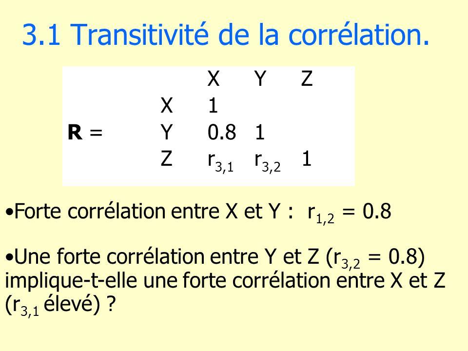 3.1 Transitivité de la corrélation. XYZ X1 R = Y0.81 Zr 3,1 r 3,2 1 Forte corrélation entre X et Y : r 1,2 = 0.8 Une forte corrélation entre Y et Z (r