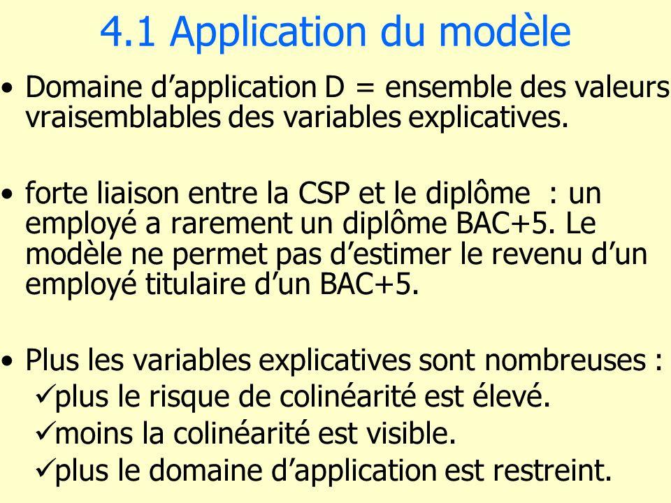 4.1 Application du modèle Domaine dapplication D = ensemble des valeurs vraisemblables des variables explicatives. forte liaison entre la CSP et le di