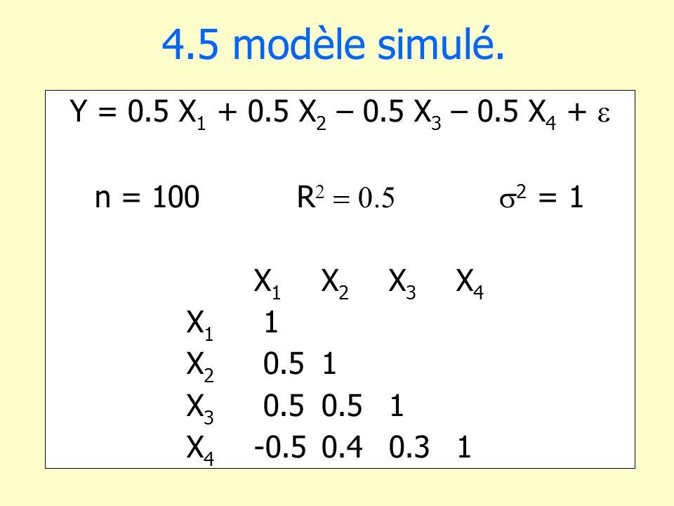 4.5 modèle simulé. Y = 0.5 X 1 + 0.5 X 2 – 0.5 X 3 – 0.5 X 4 + n = 100R 2 = 1 X 1 X 2 X 3 X 4 X 1 1 X 2 0.51 X 3 0.50.51 X 4 -0.50.40.31