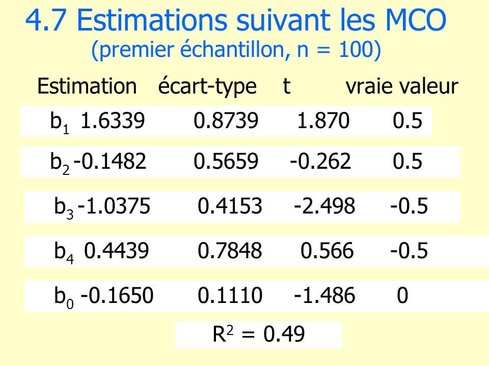 4.7 Estimations suivant les MCO (premier échantillon, n = 100) Estimation écart-type t vraie valeur b 1 1.63390.8739 1.870 0.5 b 2 -0.14820.5659-0.262