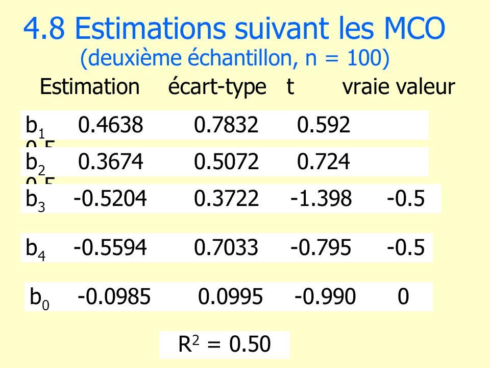 4.8 Estimations suivant les MCO (deuxième échantillon, n = 100) Estimationécart-type t vraie valeur b 1 0.46380.7832 0.592 0.5 b 2 0.36740.5072 0.724