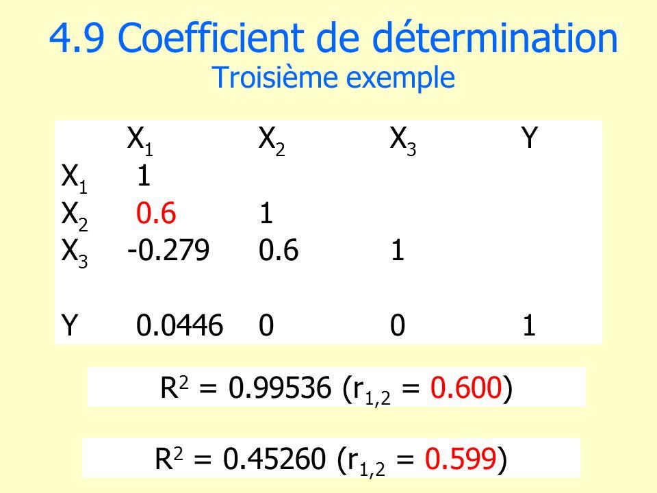 4.9 Coefficient de détermination Troisième exemple X 1 X 2 X 3 Y X 1 1 X 2 0.61 X 3 -0.2790.61 Y 0.0446001 R 2 = 0.99536 (r 1,2 = 0.600) R 2 = 0.45260