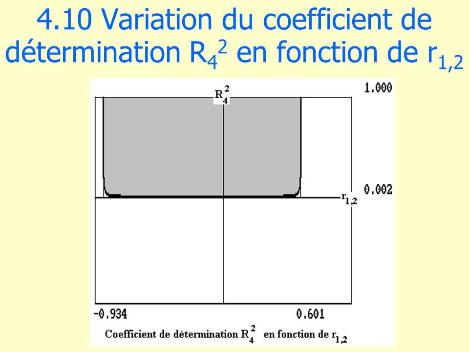 4.10 Variation du coefficient de détermination R 4 2 en fonction de r 1,2