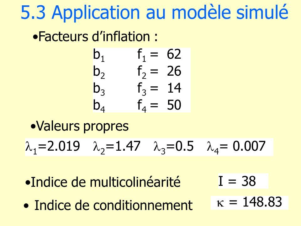 5.3 Application au modèle simulé b 1 f 1 =62 b 2 f 2 =26 b 3 f 3 =14 b 4 f 4 =50 Facteurs dinflation : I = 38 = 148.83 1 =2.019 2 =1.47 3 =0.5 4 = 0.0
