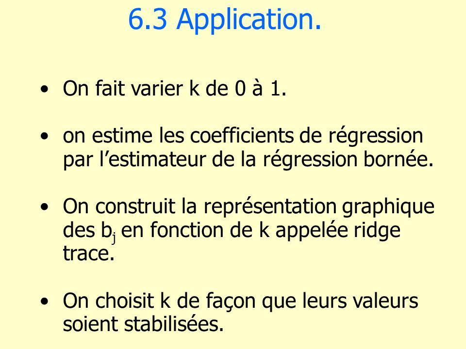 6.3 Application. On fait varier k de 0 à 1. on estime les coefficients de régression par lestimateur de la régression bornée. On construit la représen