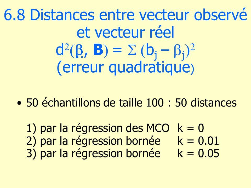 6.8 Distances entre vecteur observé et vecteur réel d, B = b j – j (erreur quadratique ) 50 échantillons de taille 100 : 50 distances 1) par la régres