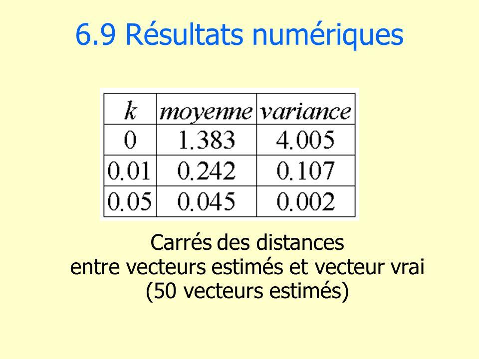 6.9 Résultats numériques Carrés des distances entre vecteurs estimés et vecteur vrai (50 vecteurs estimés)