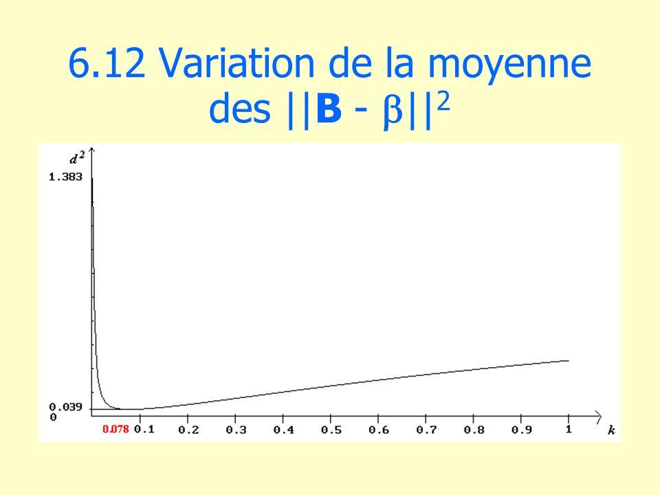 6.12 Variation de la moyenne des ||B - || 2