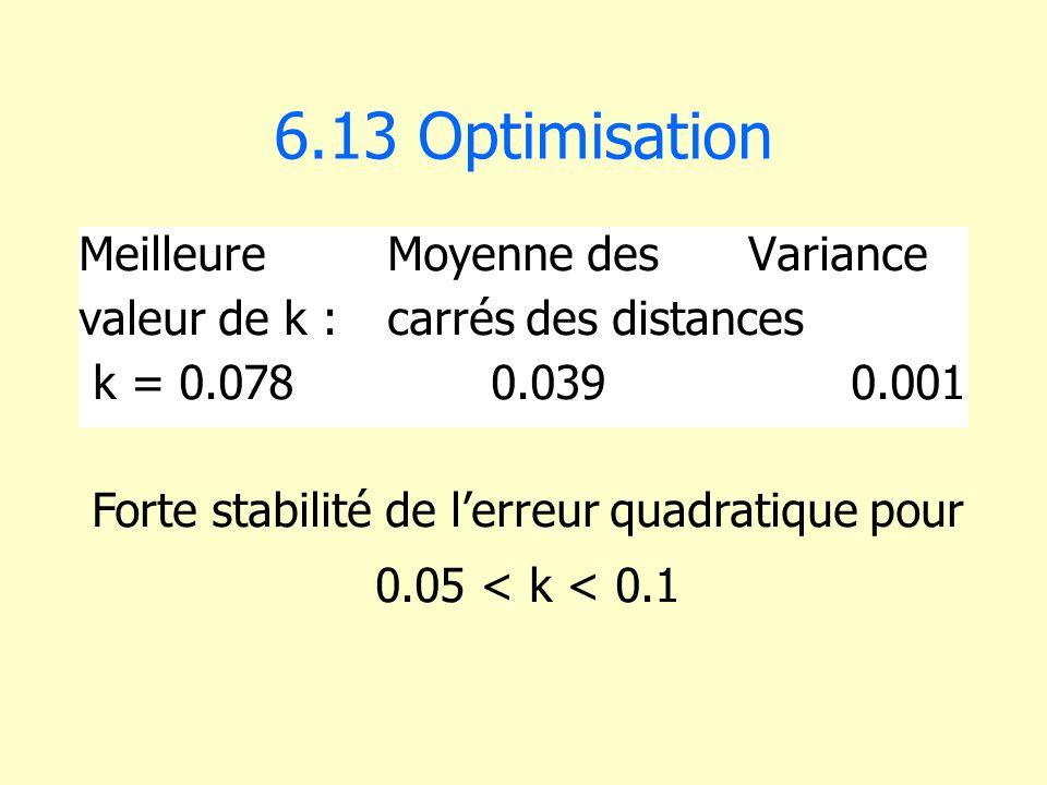 6.13 Optimisation Meilleure Moyenne des Variance valeur de k : carrés des distances k = 0.0780.0390.001 Forte stabilité de lerreur quadratique pour 0.