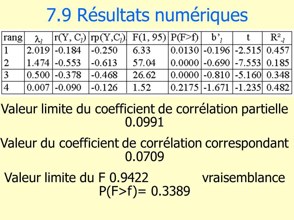 7.9 Résultats numériques Valeur limite du coefficient de corrélation partielle 0.0991 Valeur du coefficient de corrélation correspondant 0.0709 Valeur