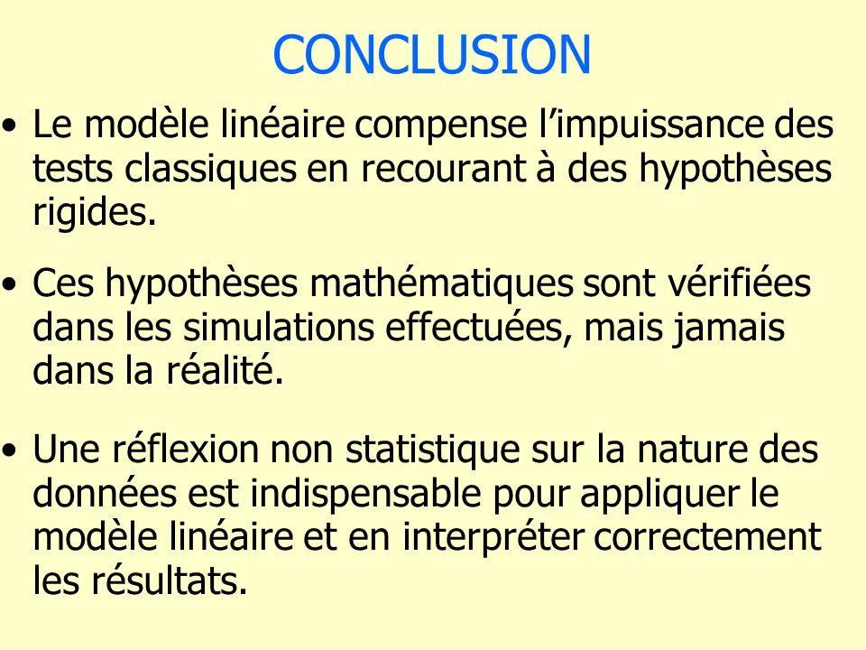 CONCLUSION Le modèle linéaire compense limpuissance des tests classiques en recourant à des hypothèses rigides. Ces hypothèses mathématiques sont véri