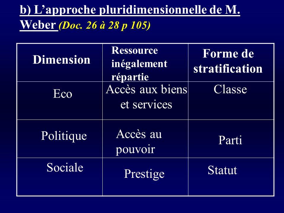 b) Lapproche pluridimensionnelle de M.Weber (Doc.