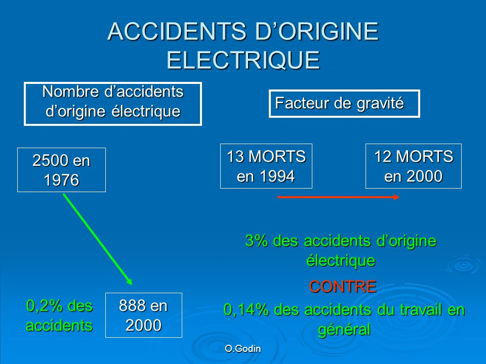 ACCIDENTS DORIGINE ELECTRIQUE Nombre daccidents dorigine électrique Facteur de gravité 2500en 1976 2500 en 1976 888 en 2000 0,2% des accidents 13 MORT