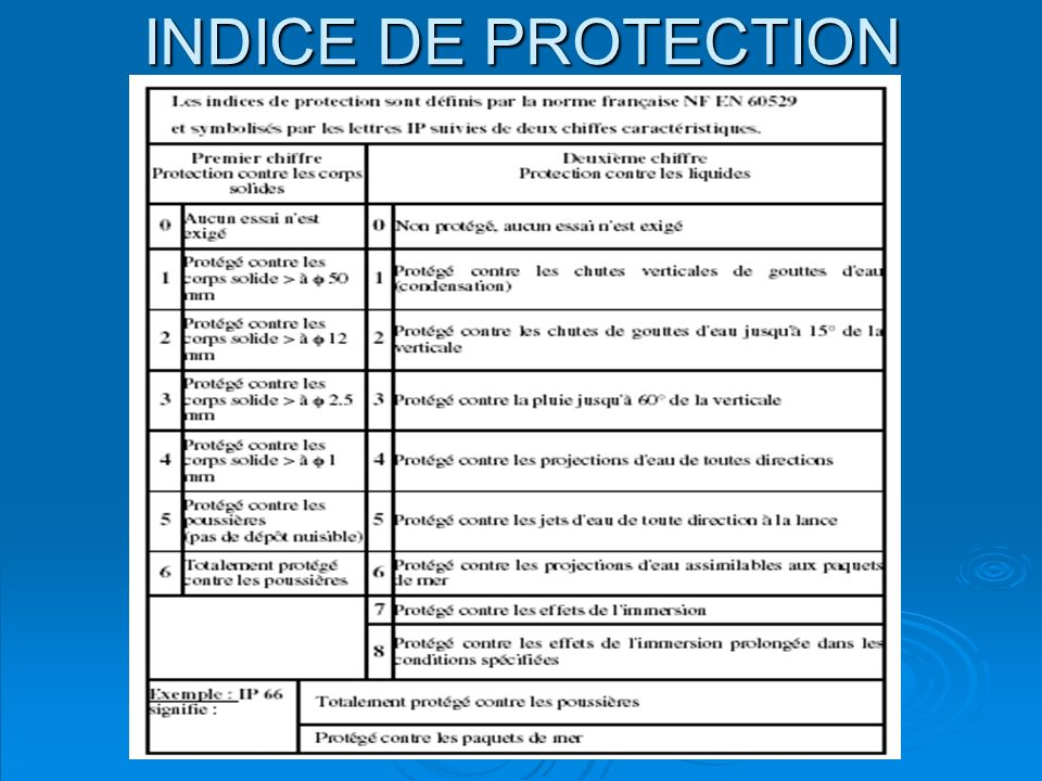 O.Godin INDICE DE PROTECTION