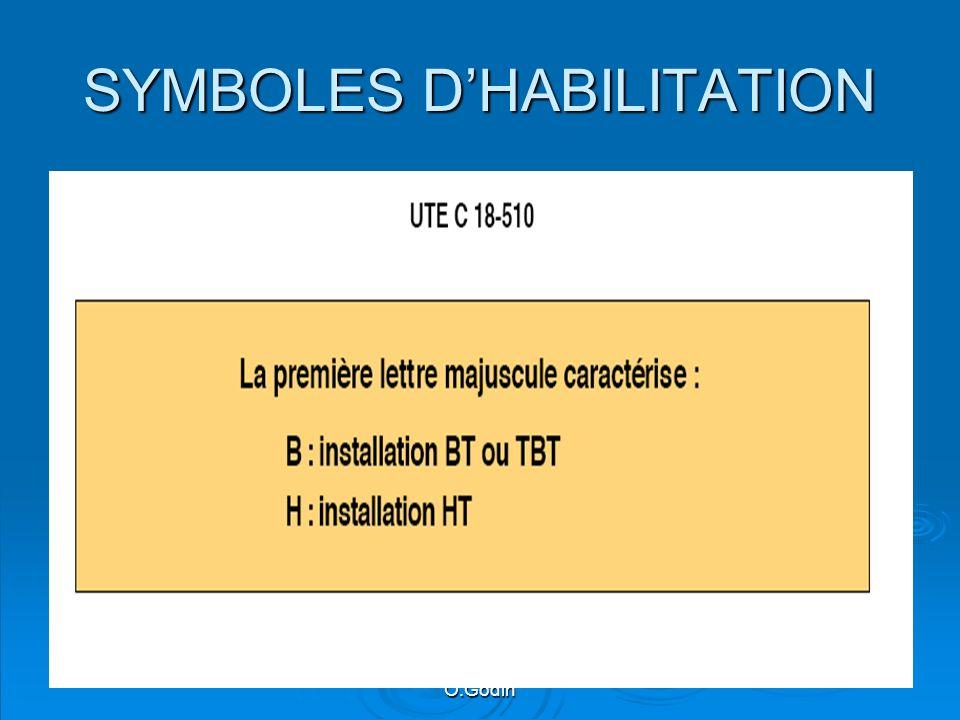 O.Godin SYMBOLES DHABILITATION