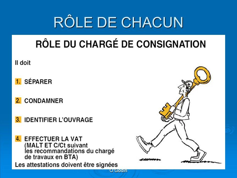 O.Godin RÔLE DE CHACUN