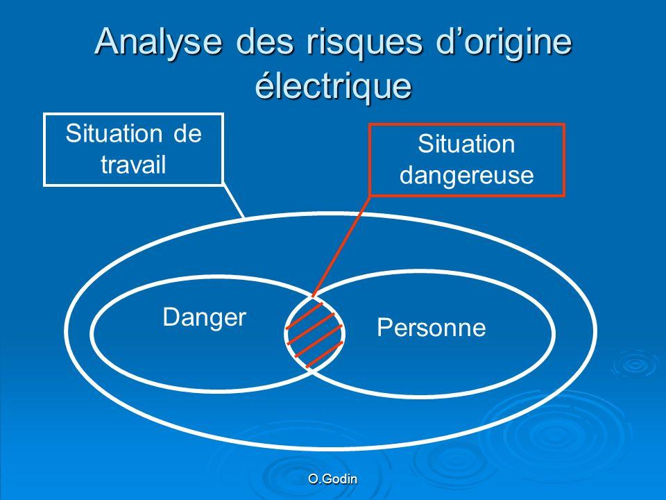 O.Godin Analyse des risques dorigine électrique Danger Personne Situation dangereuse Situation de travail