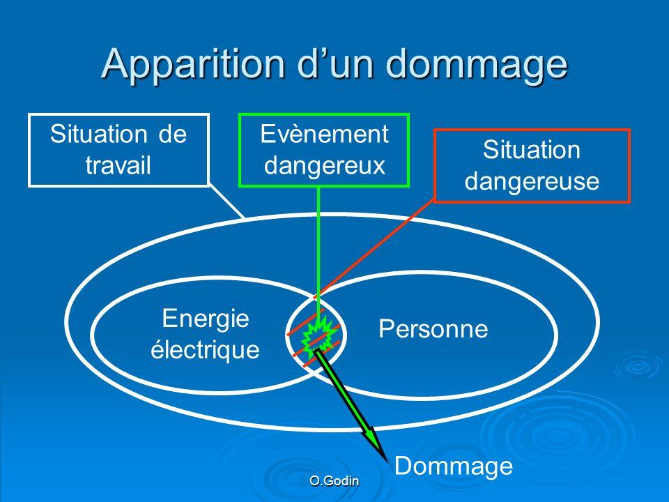 O.Godin Apparition dun dommage Energie électrique Personne Situation dangereuse Situation de travail Evènement dangereux Dommage