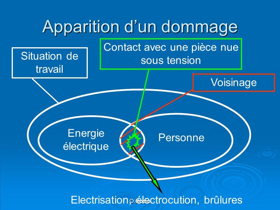 O.Godin Apparition dun dommage Voisinage Energie électrique Personne Situation de travail Contact avec une pièce nue sous tension Electrisation, électrocution, brûlures