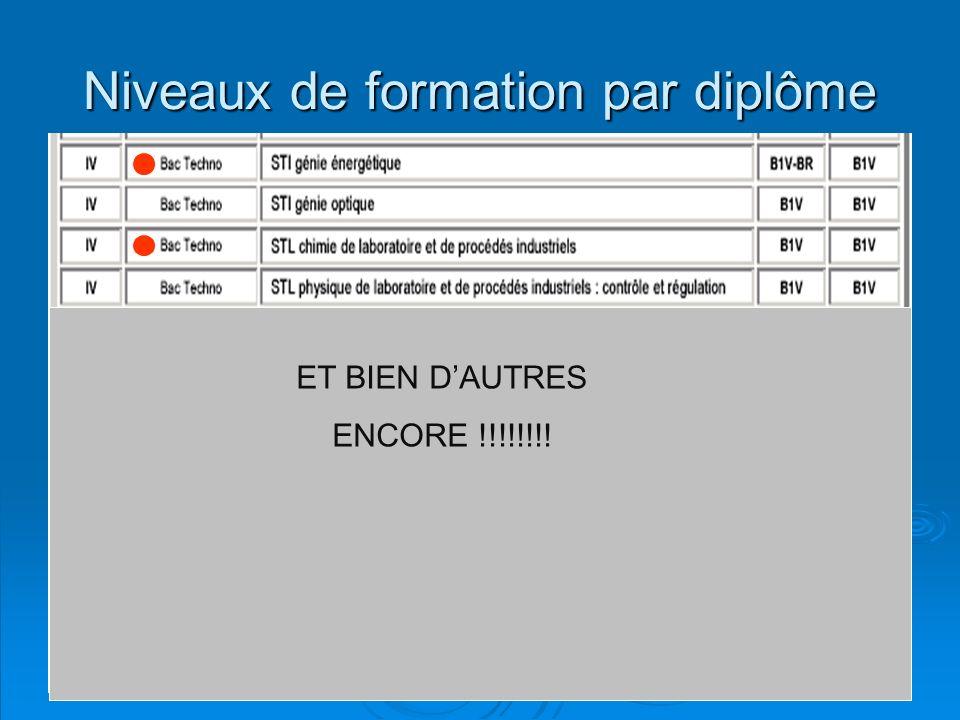 O.Godin Niveaux de formation par diplôme ET BIEN DAUTRES ENCORE !!!!!!!!