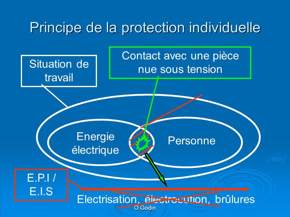 O.Godin Principe de la protection individuelle Energie électrique Personne Situation de travail Contact avec une pièce nue sous tension Electrisation, électrocution, brûlures E.P.I / E.I.S