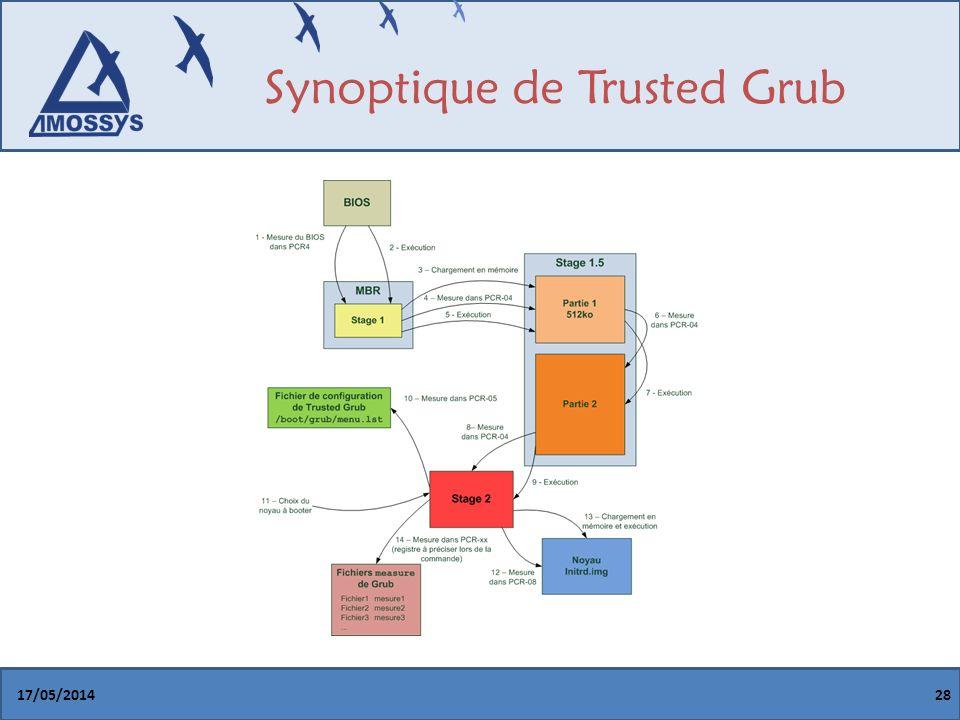 Synoptique de Trusted Grub 17/05/201428