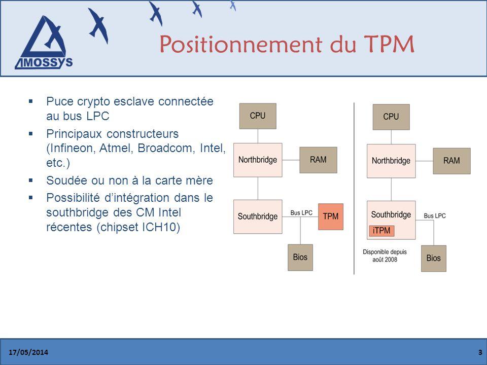 Positionnement du TPM 17/05/20143 Puce crypto esclave connectée au bus LPC Principaux constructeurs (Infineon, Atmel, Broadcom, Intel, etc.) Soudée ou non à la carte mère Possibilité dintégration dans le southbridge des CM Intel récentes (chipset ICH10)