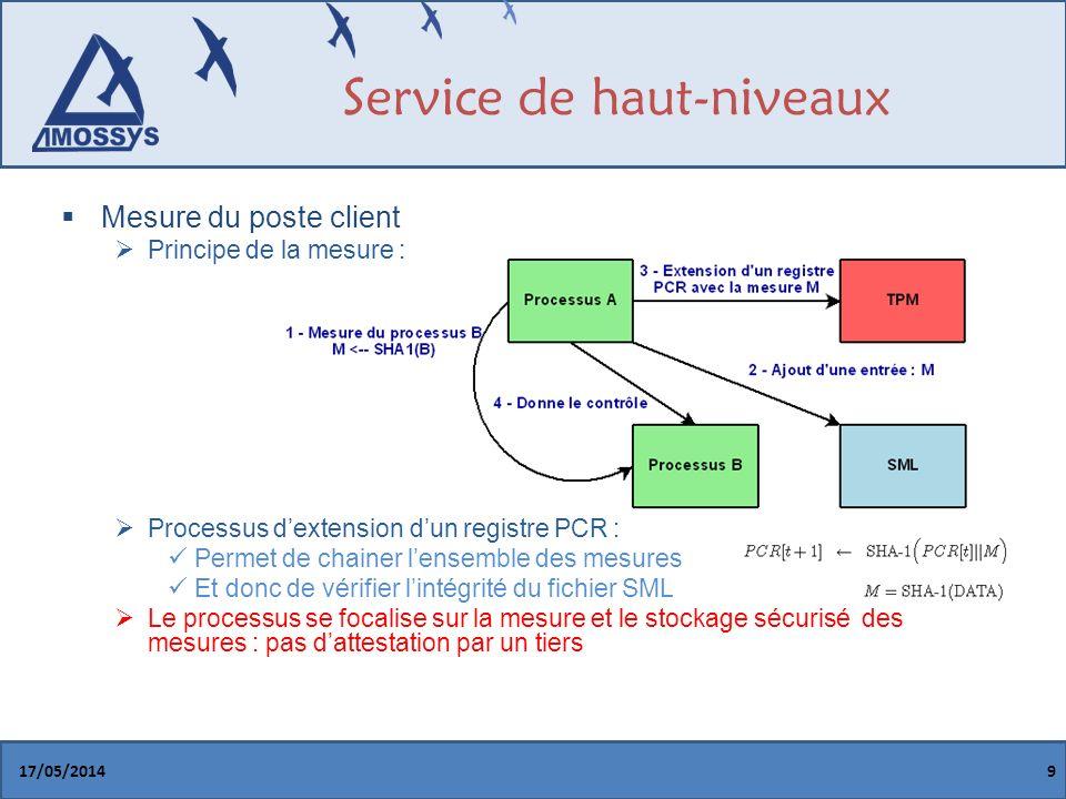 Service de haut-niveaux Mesure du poste client : Objectif dun attaquant Hypothèse de lattaque : le CRTM est de confiance Sécurité du schéma ~ Sécurité de SHA-1 (collision en 2 63 ) 17/05/201410
