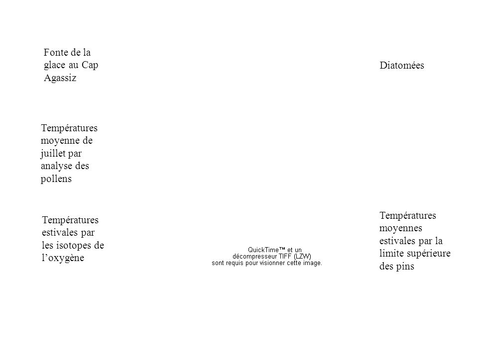 Fonte de la glace au Cap Agassiz Diatomées Températures moyenne de juillet par analyse des pollens Températures estivales par les isotopes de loxygène