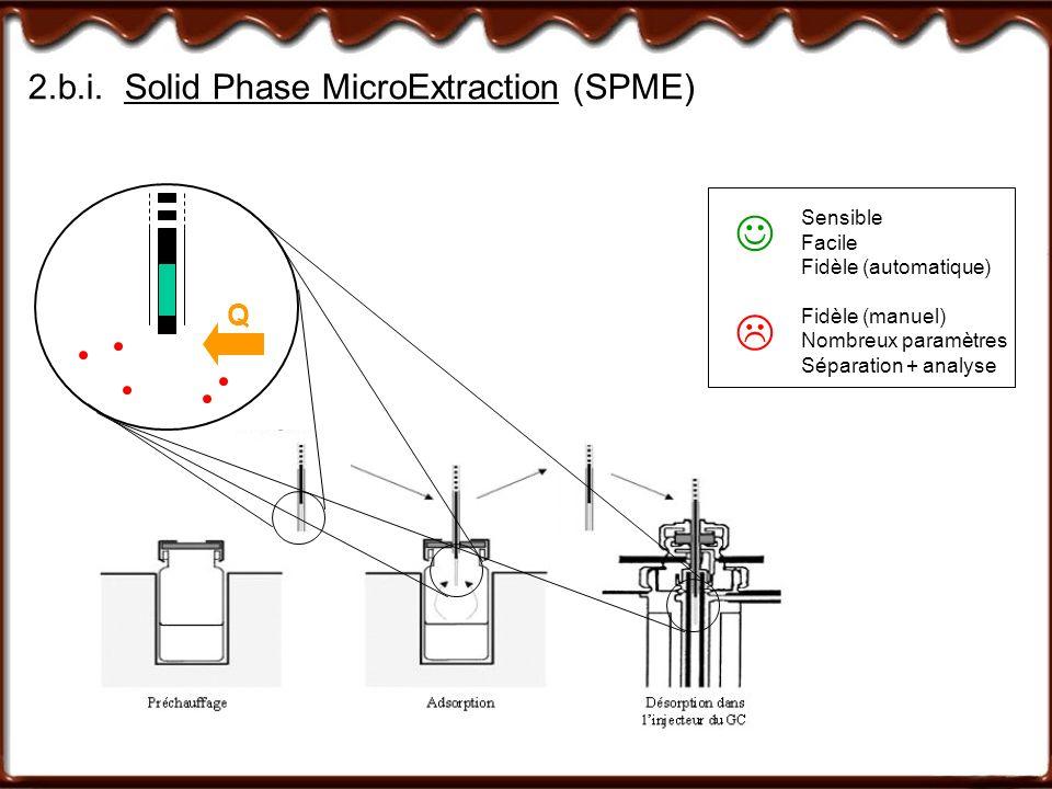 2.b.i.Solid Phase MicroExtraction (SPME) Sensible Facile Fidèle (automatique) Fidèle (manuel) Nombreux paramètres Séparation + analyse Q