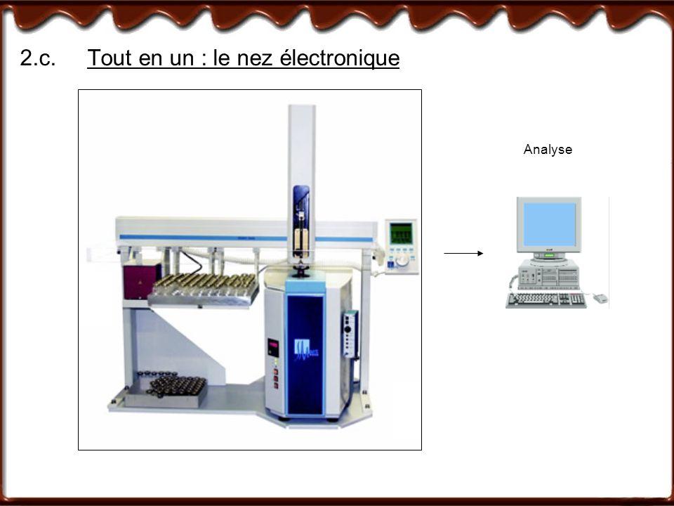 2.c.Tout en un : le nez électronique Head Space SéparationDétection Capteurs chimiques PrélèvementAnalyse 1 appareil