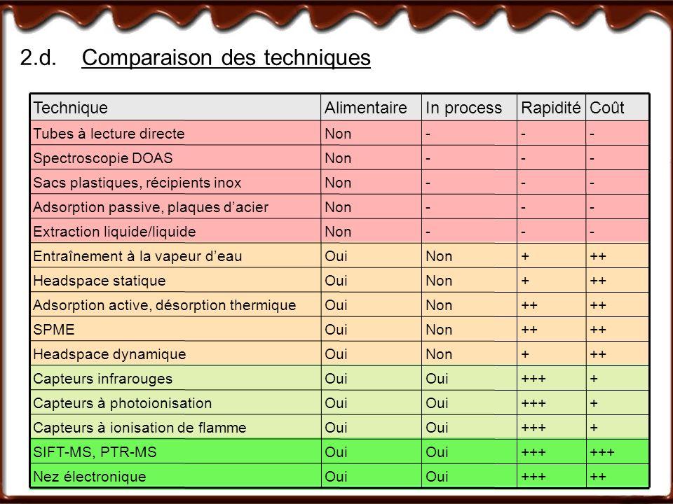 2.d.Comparaison des techniques