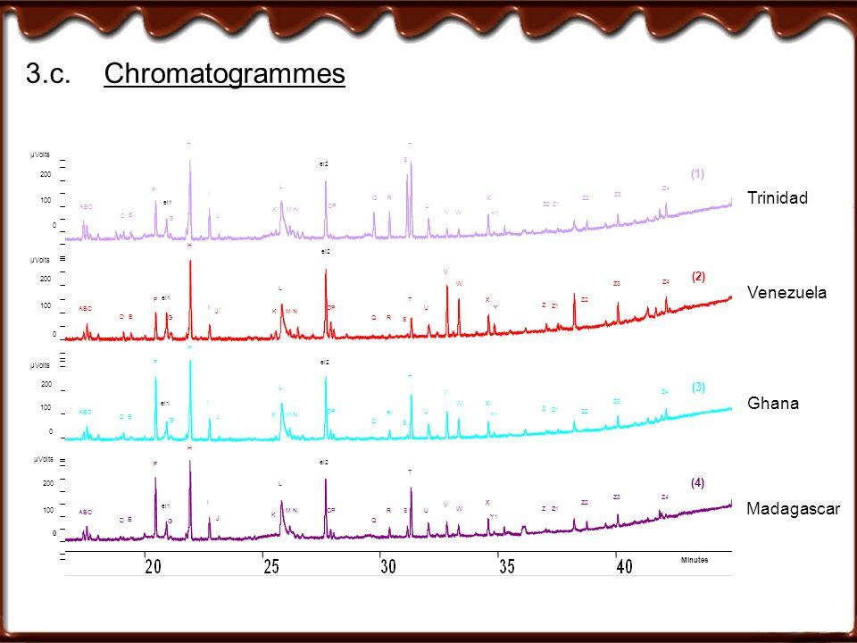 3.c.Chromatogrammes Trinidad Venezuela Ghana Madagascar