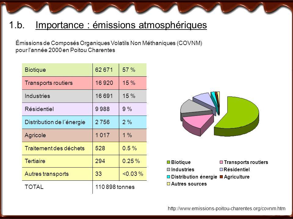 1.b.Importance : émissions atmosphériques http://www.emissions-poitou-charentes.org/covnm.htm Émissions de Composés Organiques Volatils Non Méthanique