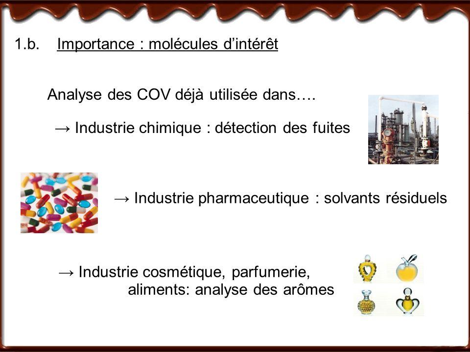1.b.Importance : molécules dintérêt Analyse des COV déjà utilisée dans…. Industrie chimique : détection des fuites Industrie pharmaceutique : solvants
