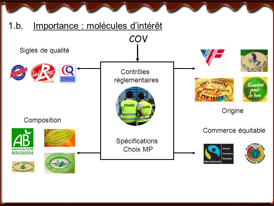 1.b.Importance : molécules dintérêt Composition Commerce équitable Sigles de qualité Contrôles réglementaires Spécifications Choix MP COV Origine