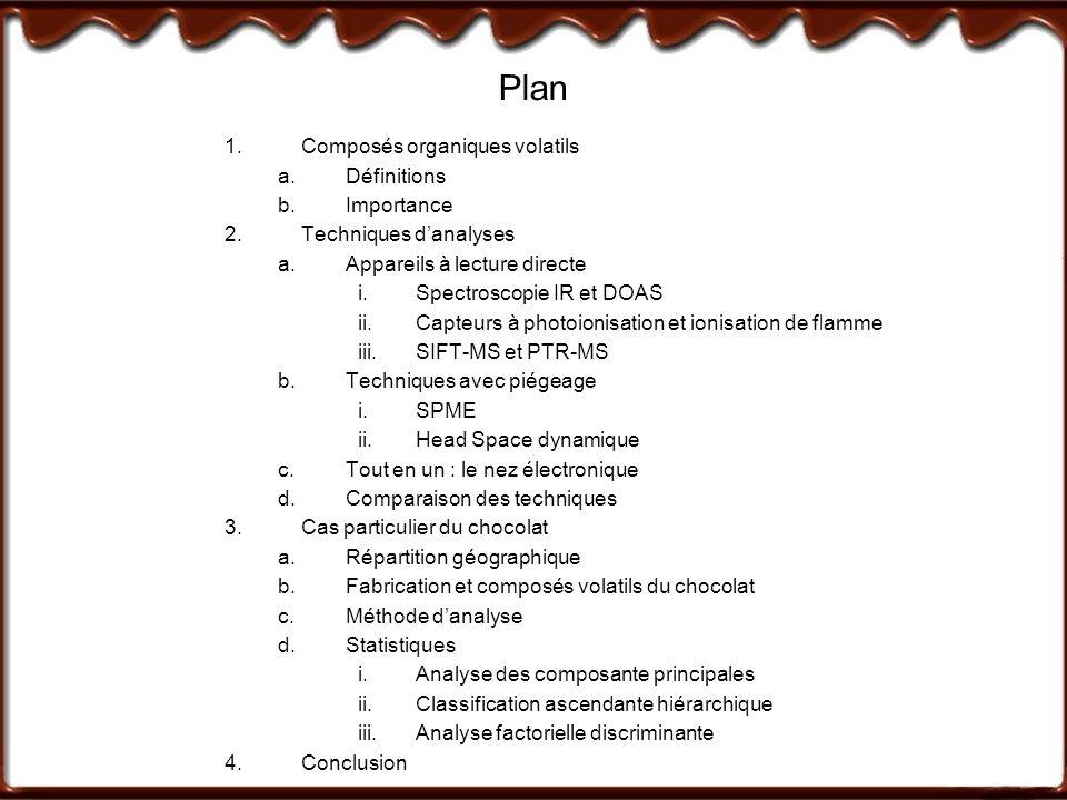 Plan 1.Composés organiques volatils a.Définitions b.Importance 2.Techniques danalyses a.Appareils à lecture directe i.Spectroscopie IR et DOAS ii.Capteurs à photoionisation et ionisation de flamme iii.SIFT-MS et PTR-MS b.Techniques avec piégeage i.SPME ii.Head Space dynamique c.Tout en un : le nez électronique d.Comparaison des techniques 3.Cas particulier du chocolat a.Répartition géographique b.Fabrication et composés volatils du chocolat c.Méthode danalyse d.Statistiques i.Analyse des composante principales ii.Classification ascendante hiérarchique iii.Analyse factorielle discriminante 4.Conclusion