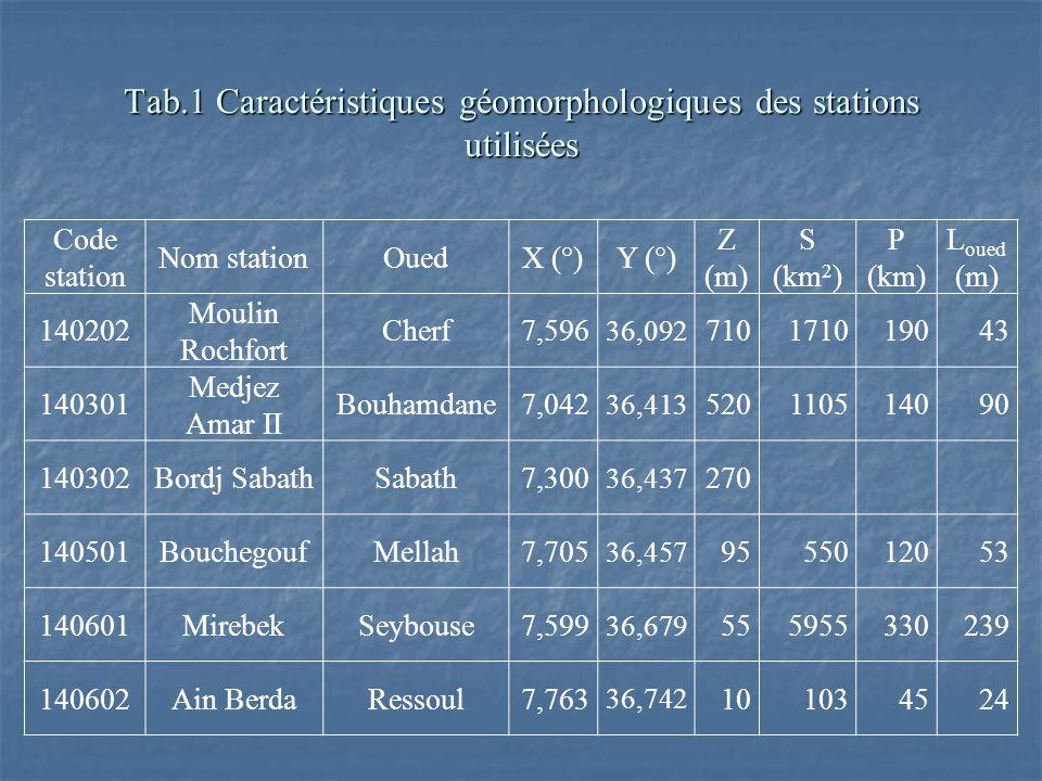 Tab.1 Caractéristiques géomorphologiques des stations utilisées Code station Nom stationOuedX (°)Y (°) Z (m) S (km 2 ) P (km) L oued (m) 140202 Moulin Rochfort Cherf7,596 36,092 710171019043 140301 Medjez Amar II Bouhamdane7,042 36,413 520110514090 140302Bordj SabathSabath7,300 36,437 270 140501BouchegoufMellah7,705 36,457 9555012053 140601MirebekSeybouse7,599 36,679 555955330239 140602Ain BerdaRessoul7,763 36,742 101034524